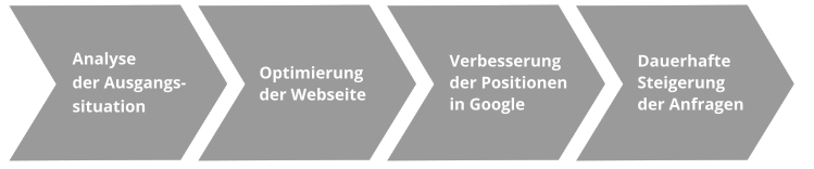 Praxismarketing - Was wir tun