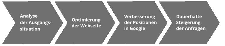 Praxismarketing - Was wir tun